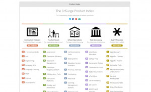 Product Index